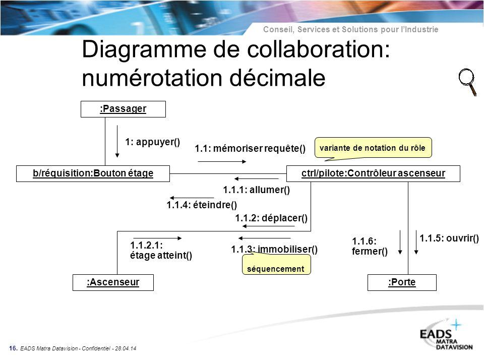 Diagramme de collaboration: numérotation décimale