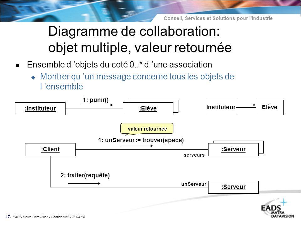 Diagramme de collaboration: objet multiple, valeur retournée
