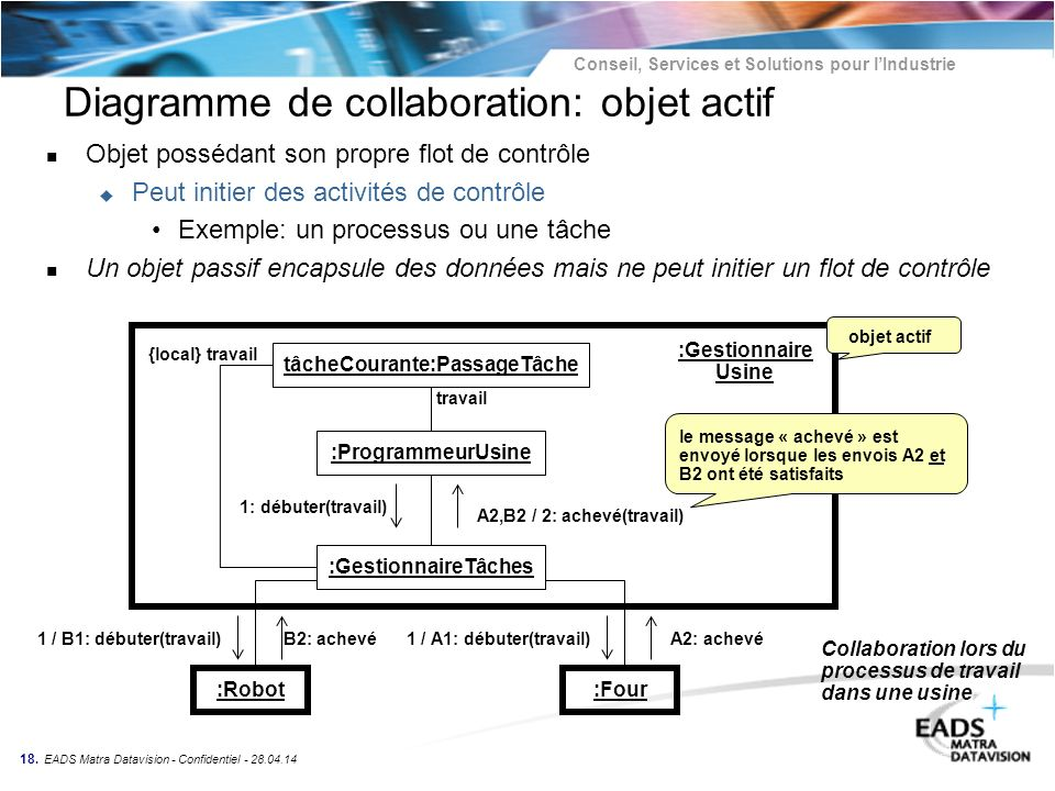 Diagramme de collaboration: objet actif