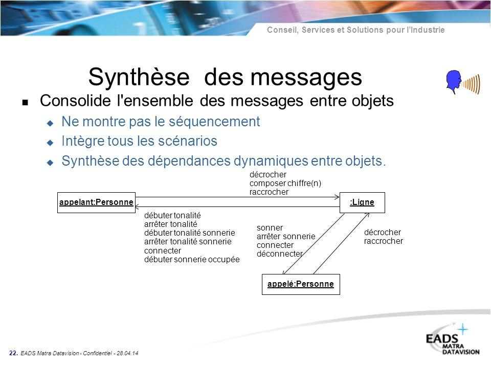 Synthèse des messages Consolide l ensemble des messages entre objets