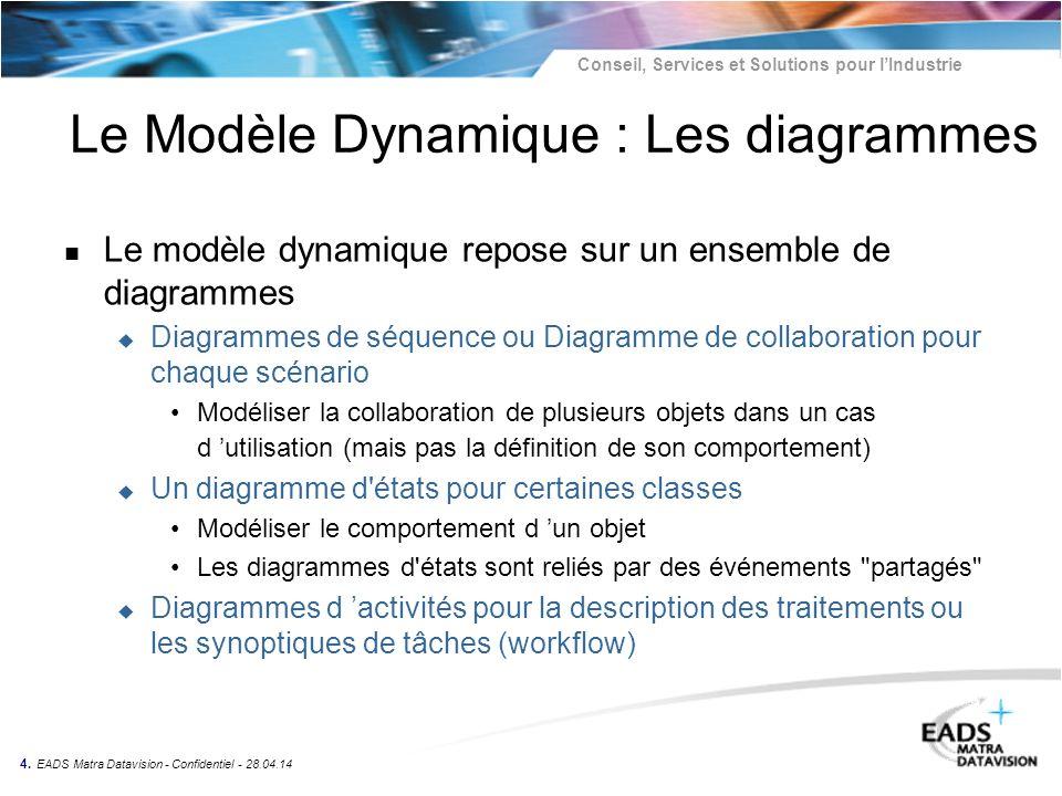Le Modèle Dynamique : Les diagrammes