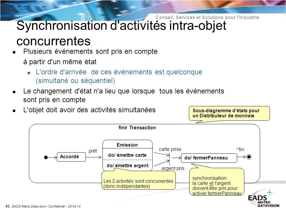 Synchronisation d activités intra-objet concurrentes