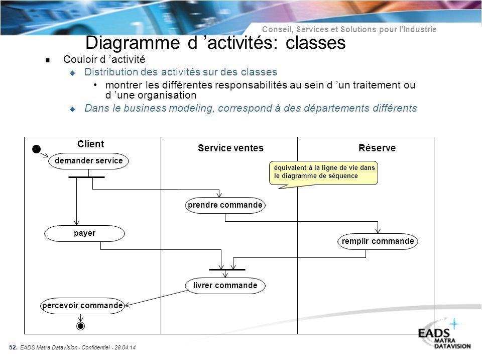 Diagramme d 'activités: classes