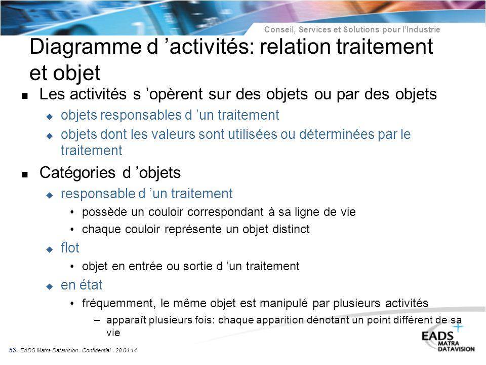 Diagramme d 'activités: relation traitement et objet