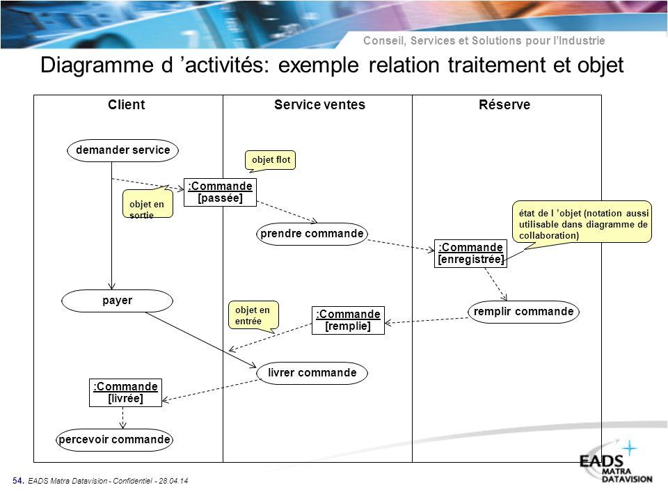 Diagramme d 'activités: exemple relation traitement et objet