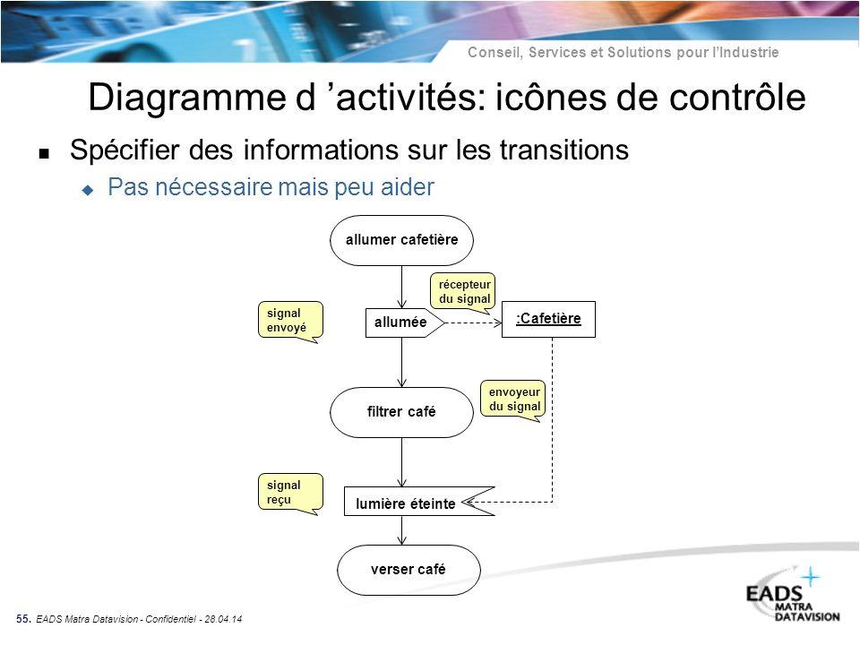 Diagramme d 'activités: icônes de contrôle