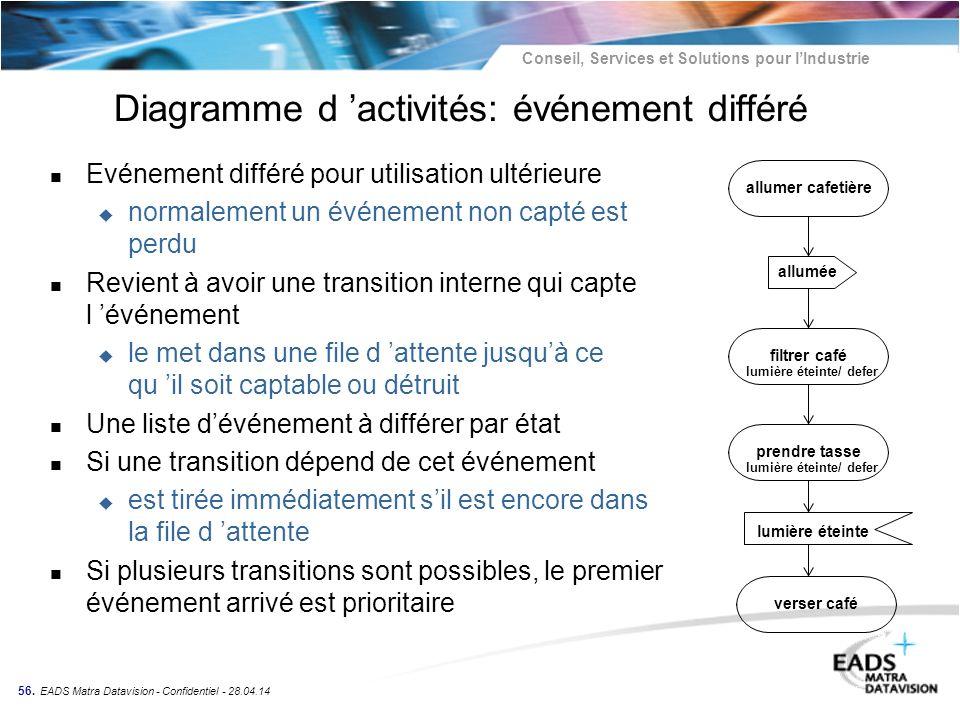 Diagramme d 'activités: événement différé