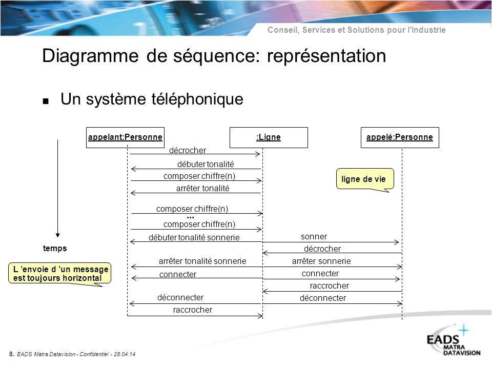 Diagramme de séquence: représentation