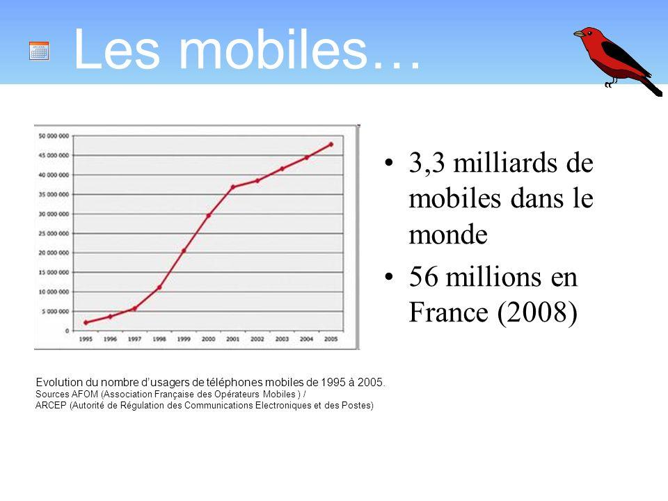 Les mobiles… 3,3 milliards de mobiles dans le monde
