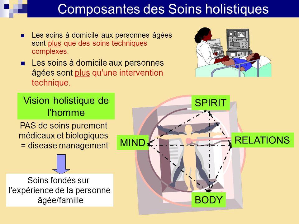 Composantes des Soins holistiques