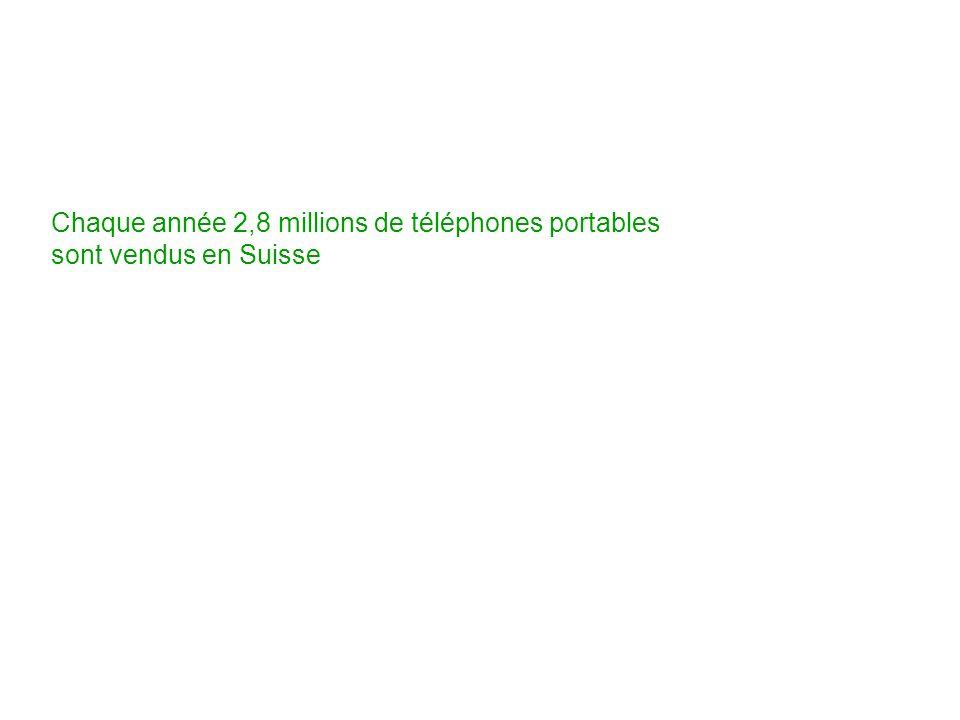Chaque année 2,8 millions de téléphones portables sont vendus en Suisse