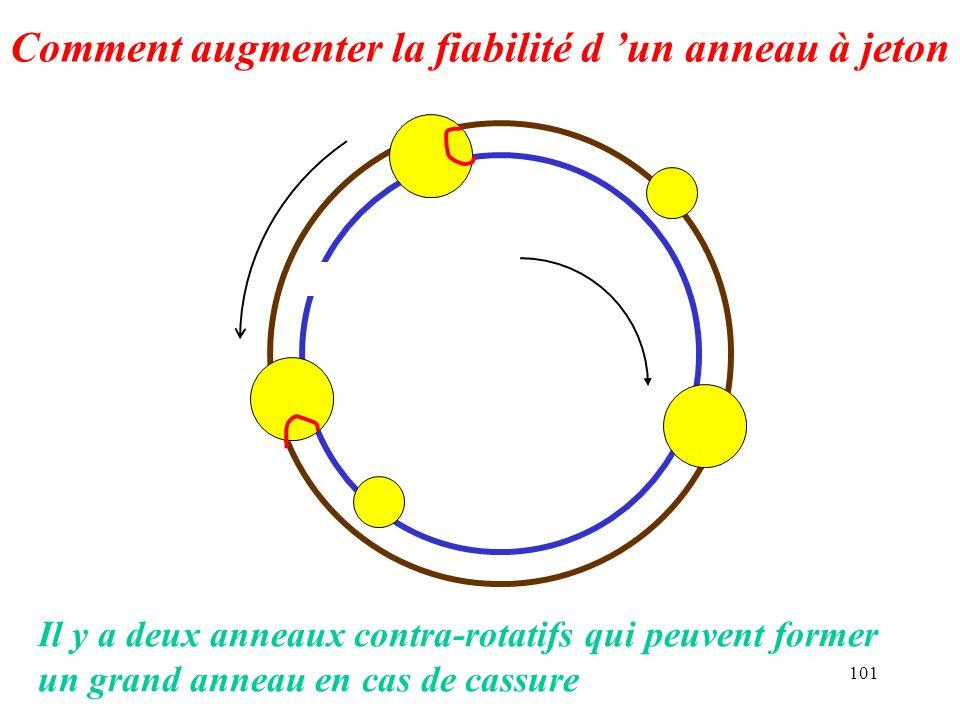 Comment augmenter la fiabilité d 'un anneau à jeton