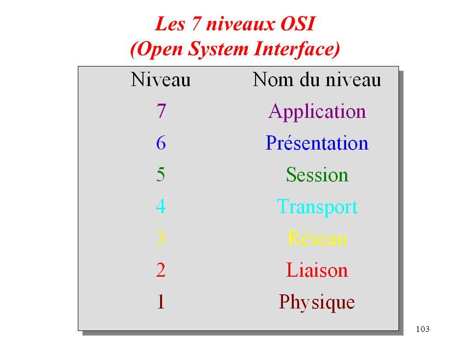 Les 7 niveaux OSI (Open System Interface)