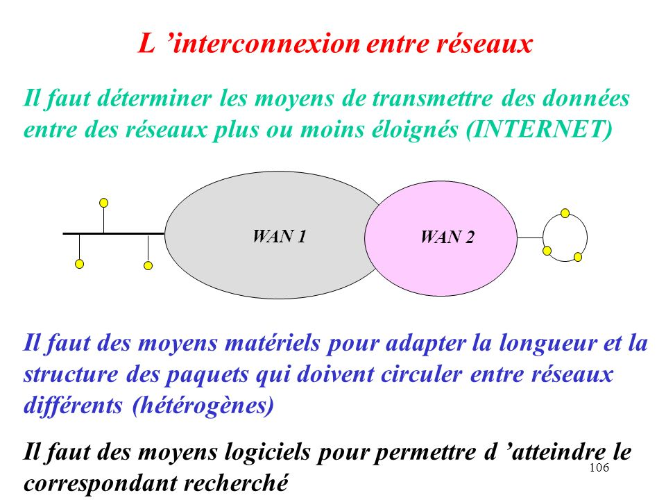 L 'interconnexion entre réseaux
