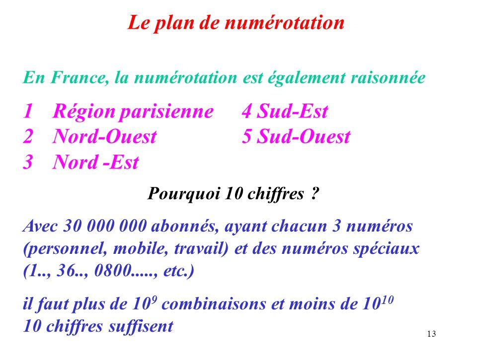 Le plan de numérotation