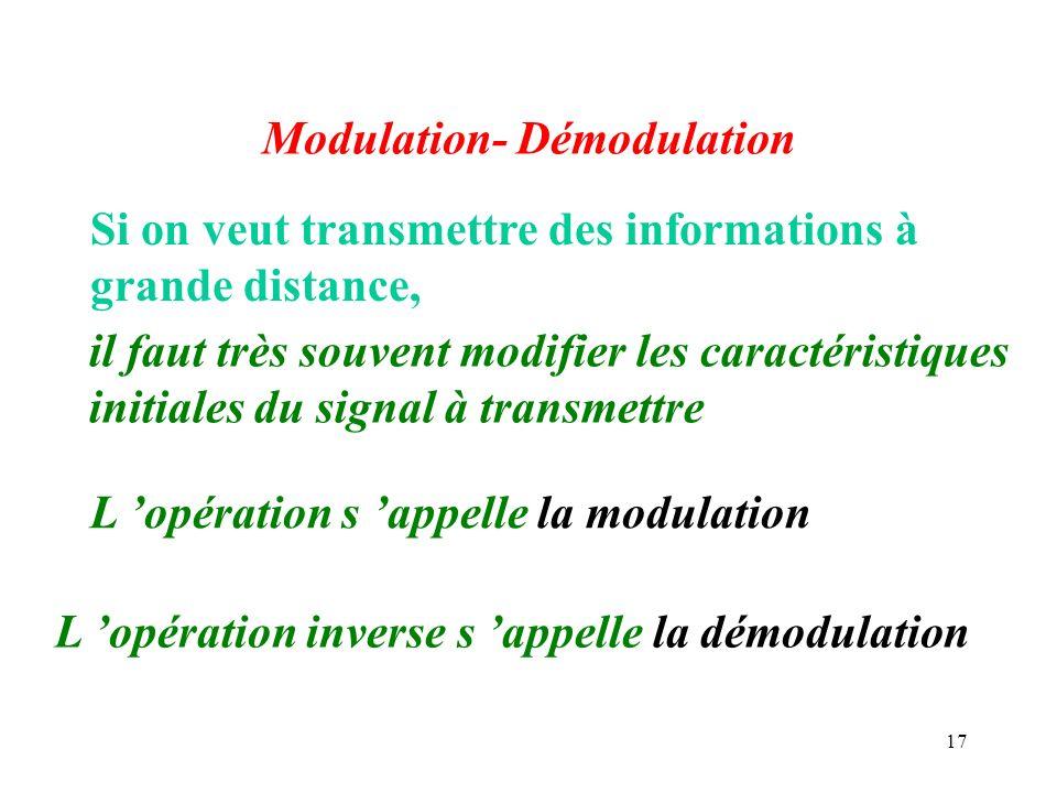 Modulation- Démodulation