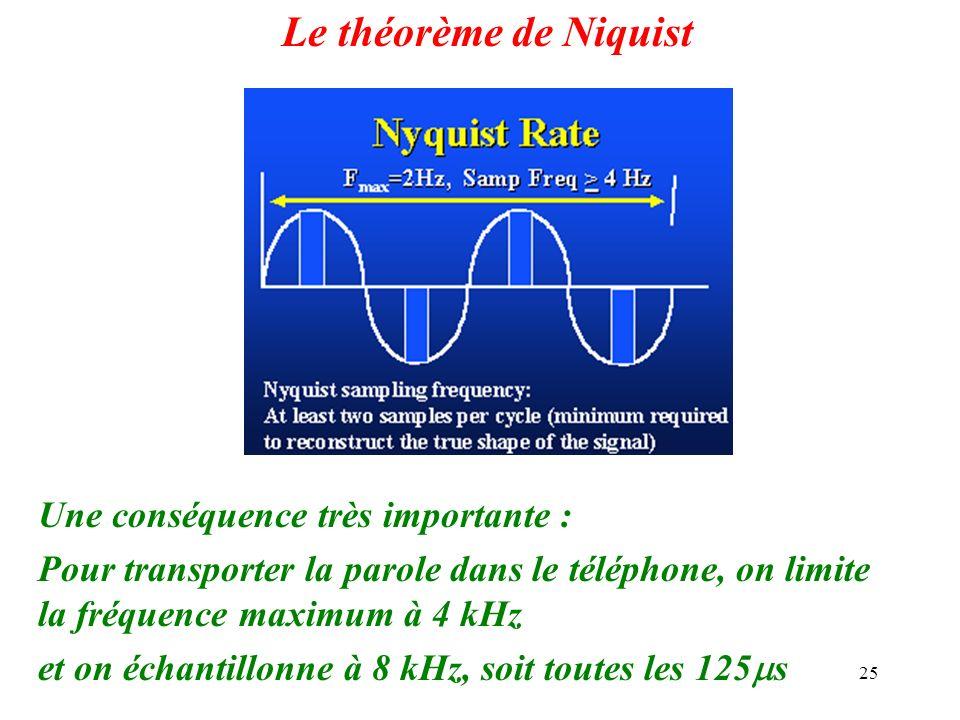 Le théorème de Niquist Une conséquence très importante :