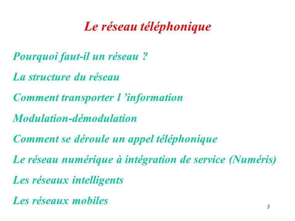 Le réseau téléphonique