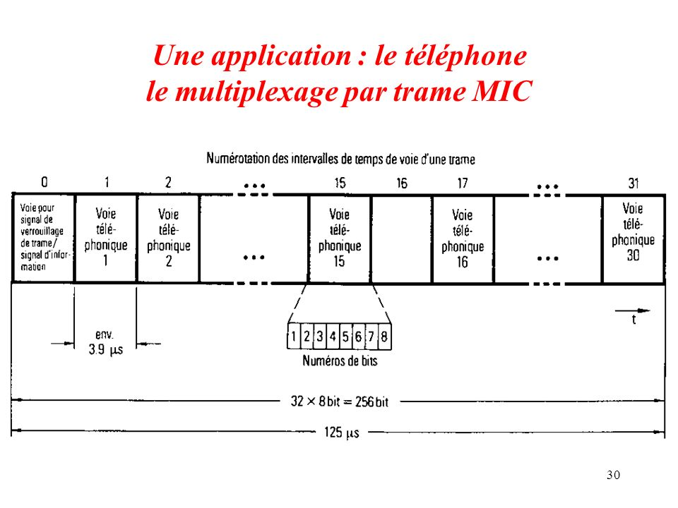Une application : le téléphone le multiplexage par trame MIC