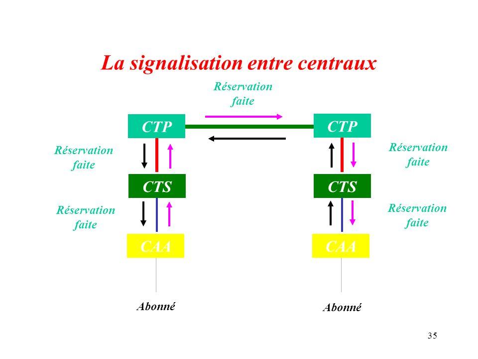 La signalisation entre centraux