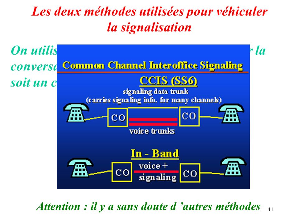 Les deux méthodes utilisées pour véhiculer la signalisation