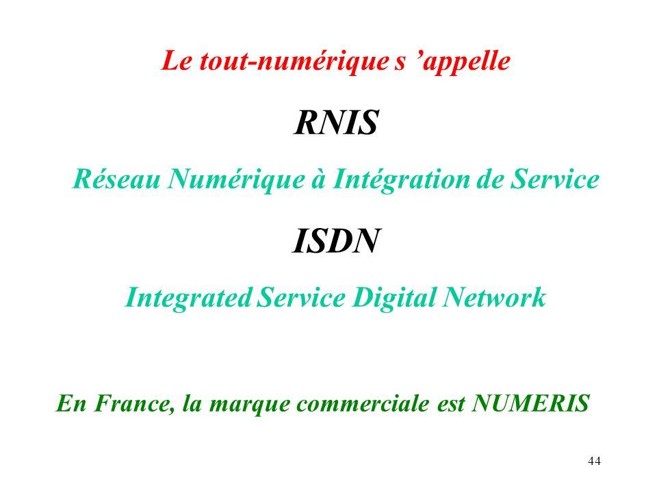 RNIS ISDN Le tout-numérique s 'appelle