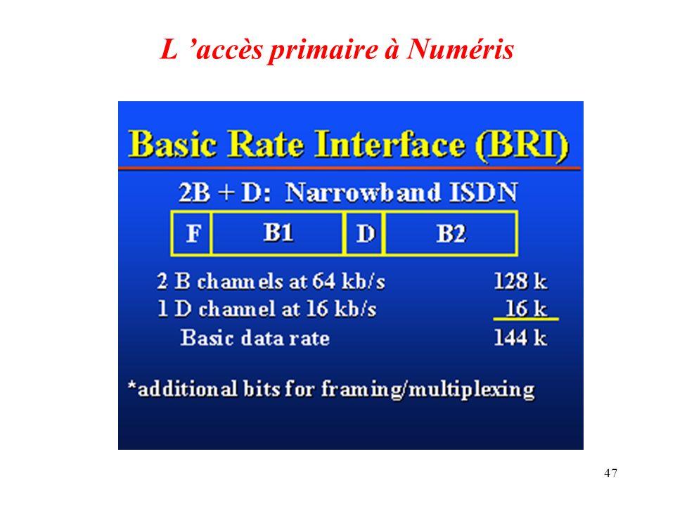 L 'accès primaire à Numéris