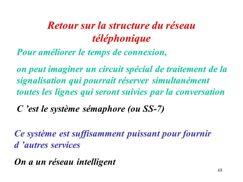 Retour sur la structure du réseau téléphonique