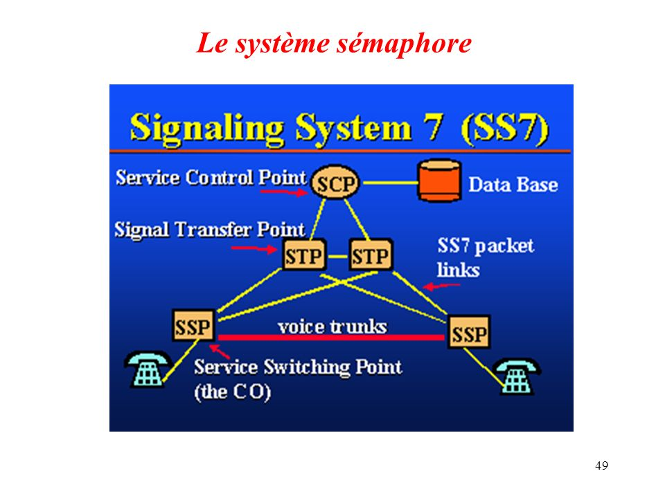 Le système sémaphore