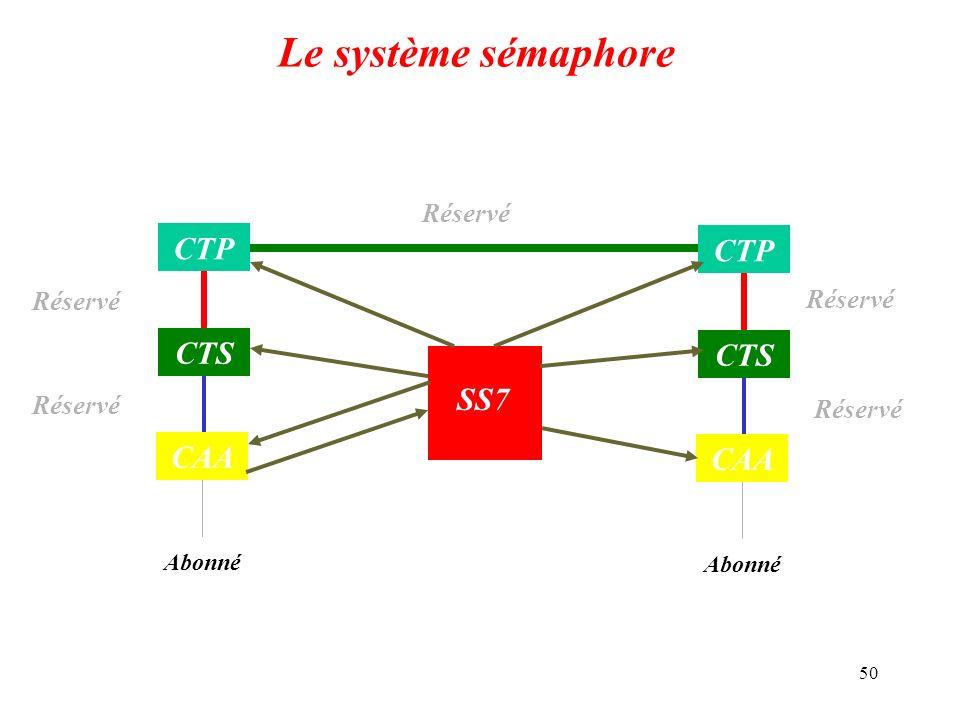 Le système sémaphore CTP CTP CTS CTS SS7 CAA CAA Réservé Réservé