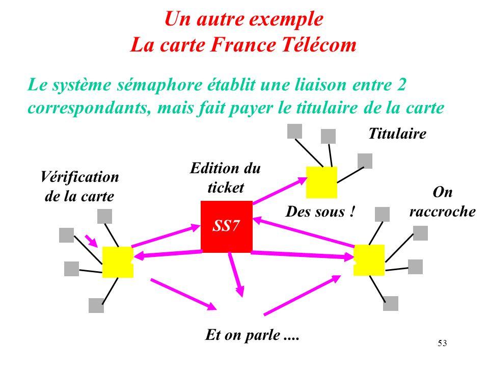 Un autre exemple La carte France Télécom