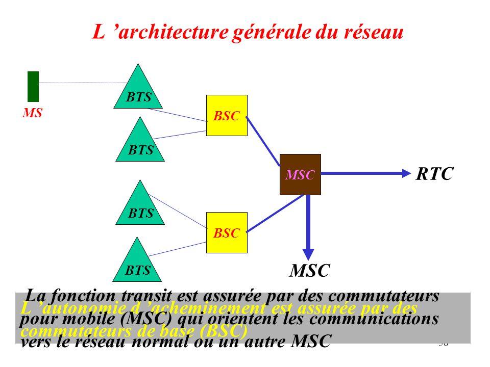 L 'architecture générale du réseau