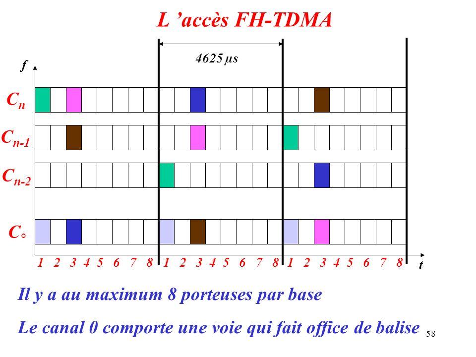 L 'accès FH-TDMA Cn Cn-1 Cn-2 C°
