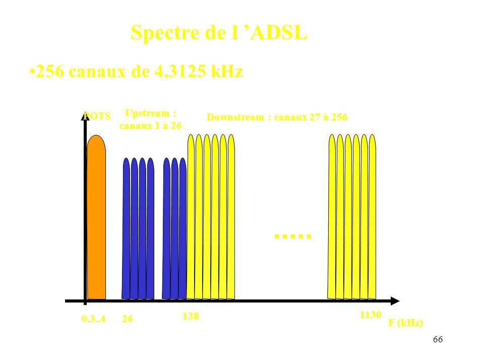 Spectre de l 'ADSL 256 canaux de 4.3125 kHz POTS