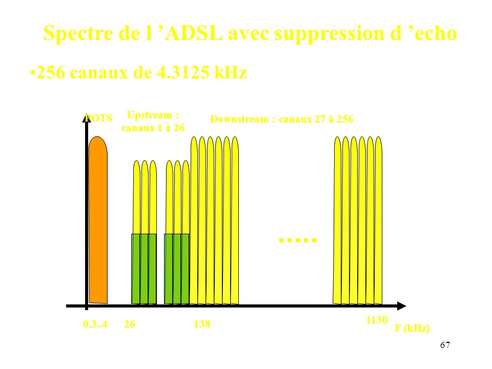Spectre de l 'ADSL avec suppression d 'echo