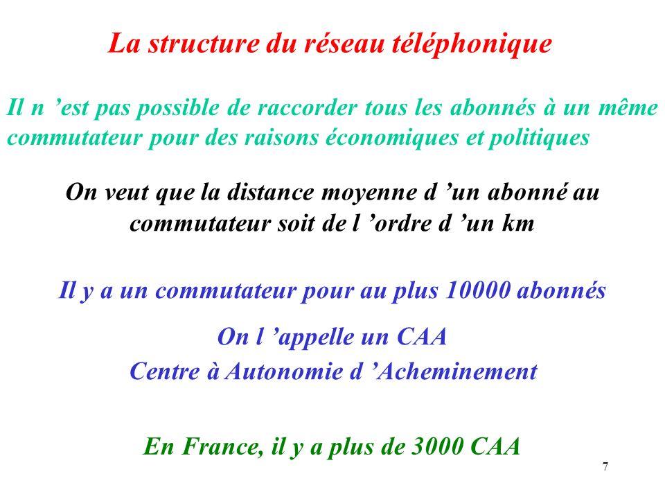 La structure du réseau téléphonique
