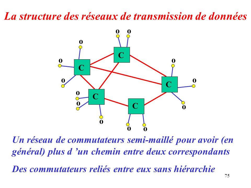 La structure des réseaux de transmission de données