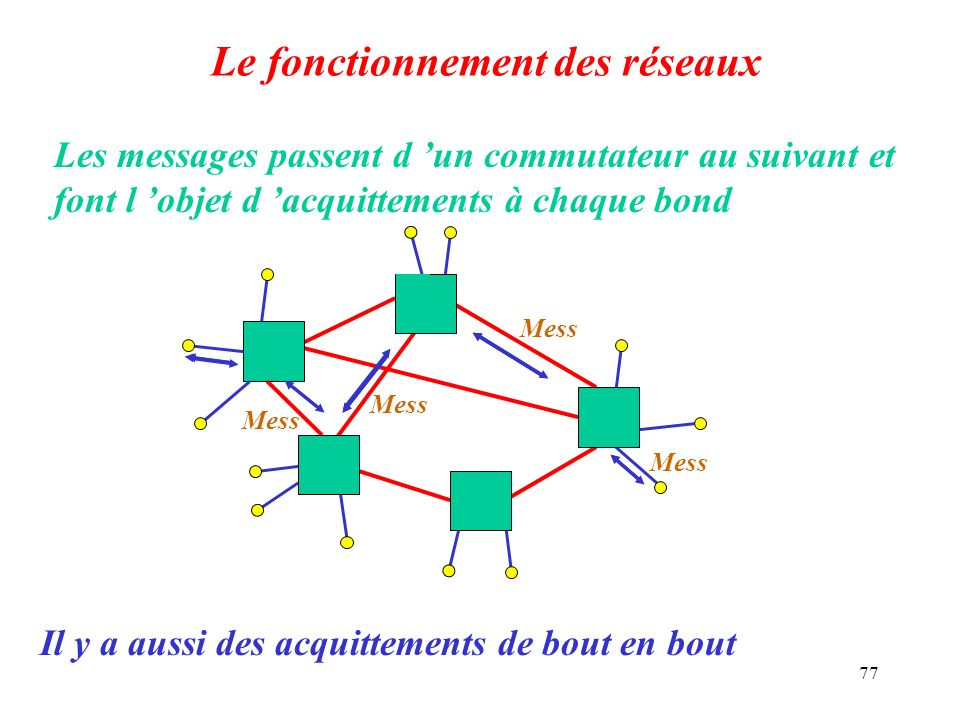 Le fonctionnement des réseaux