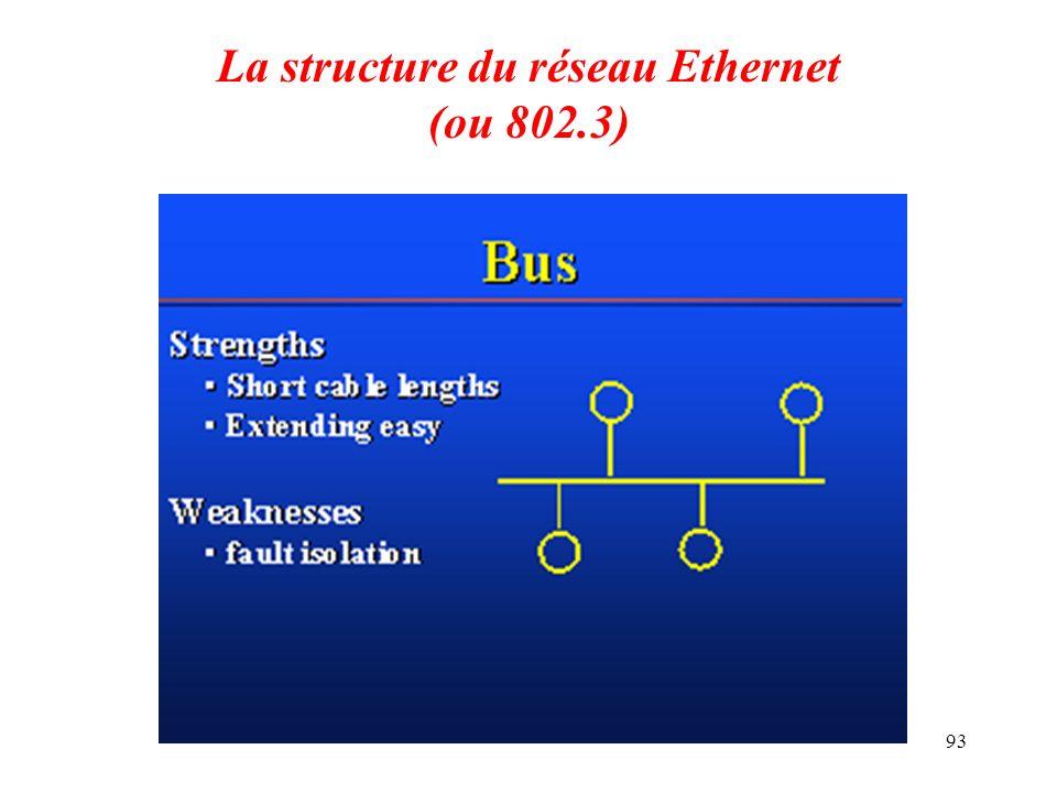 La structure du réseau Ethernet (ou 802.3)