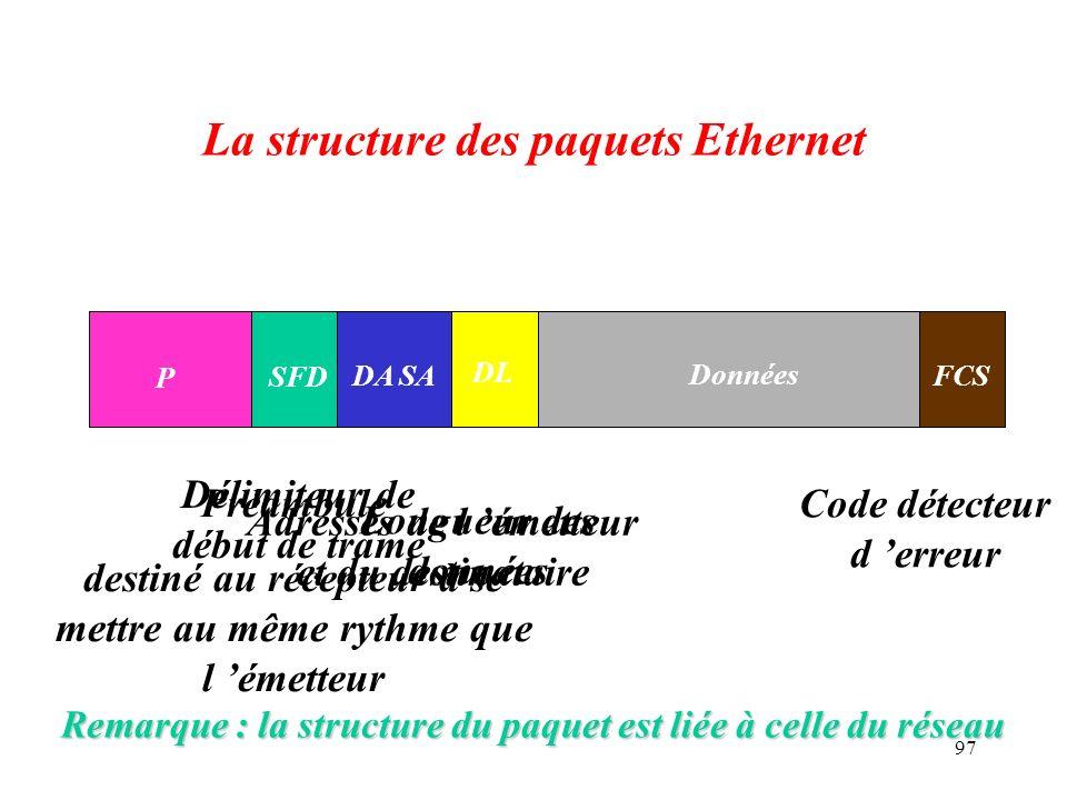 La structure des paquets Ethernet