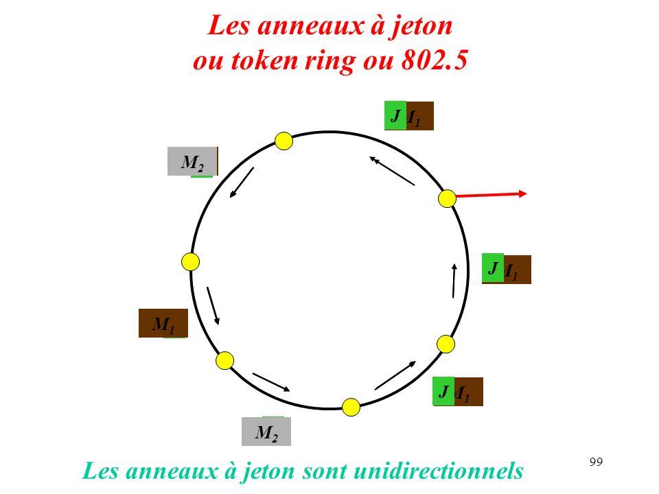 Les anneaux à jeton ou token ring ou 802.5
