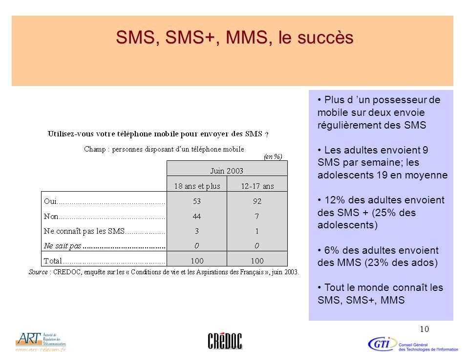 SMS, SMS+, MMS, le succès Plus d 'un possesseur de mobile sur deux envoie régulièrement des SMS.