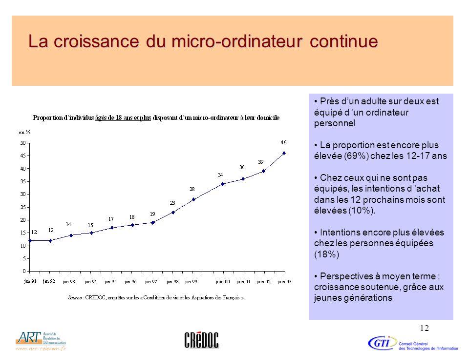 La croissance du micro-ordinateur continue