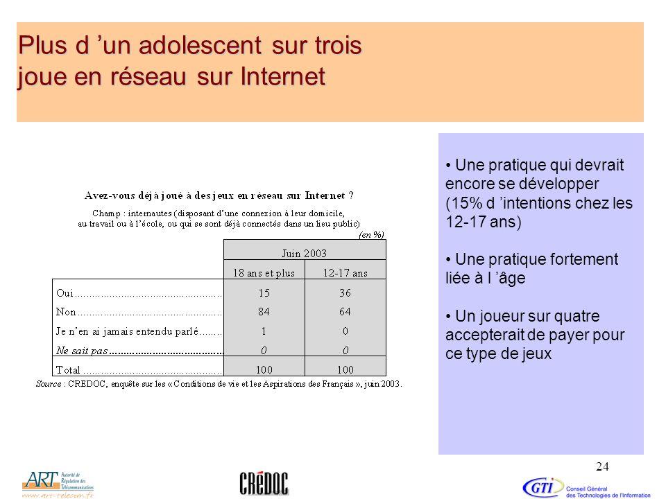 Plus d 'un adolescent sur trois joue en réseau sur Internet