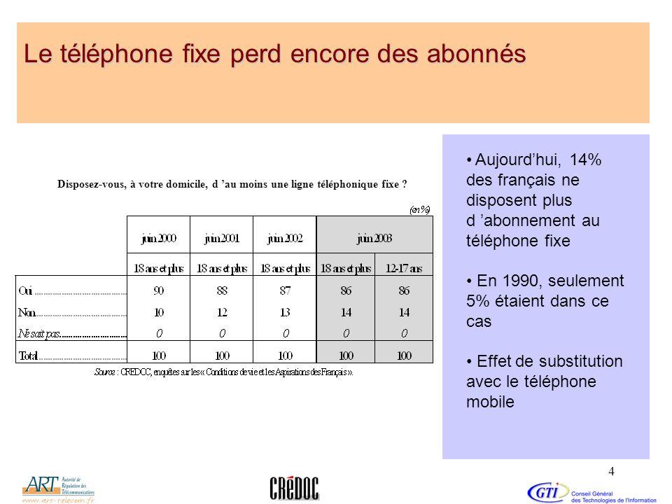 Le téléphone fixe perd encore des abonnés