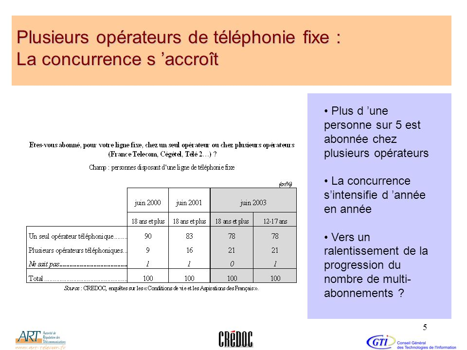 Plusieurs opérateurs de téléphonie fixe : La concurrence s 'accroît