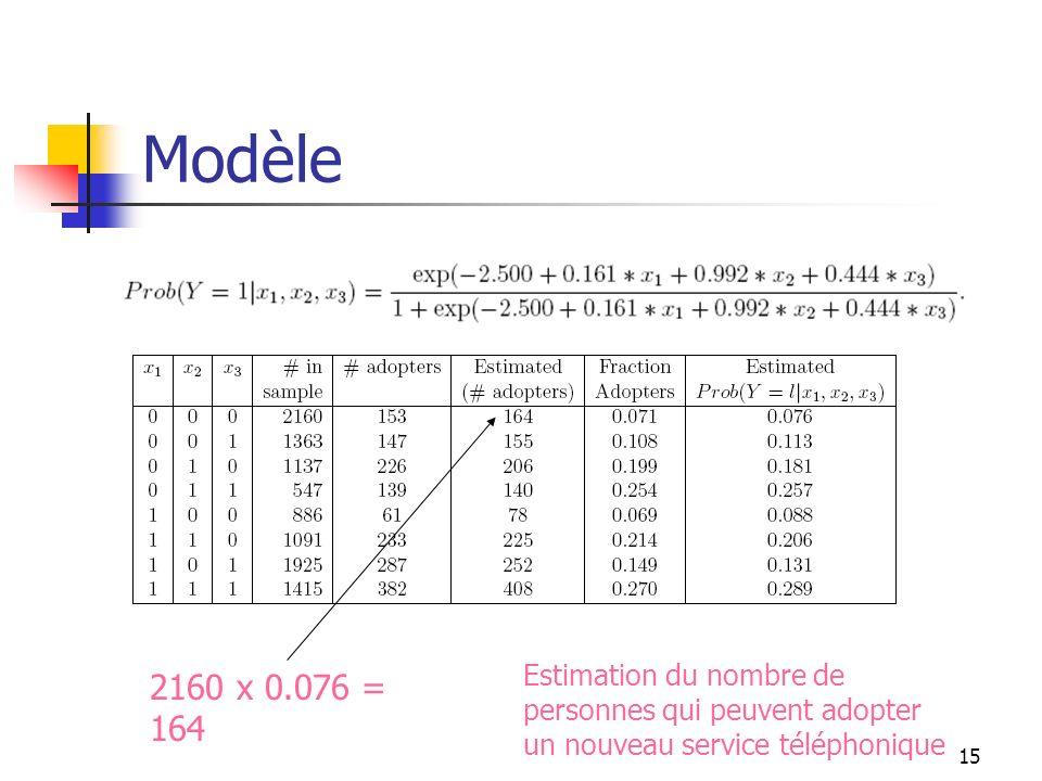 Modèle Estimation du nombre de personnes qui peuvent adopter un nouveau service téléphonique.