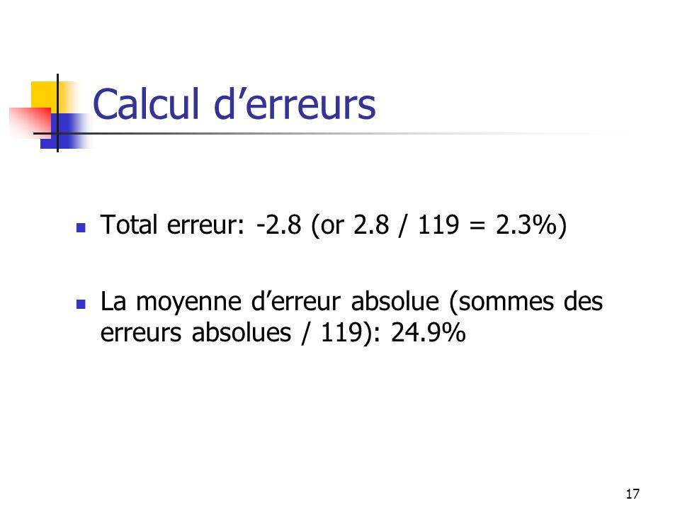 Calcul d'erreurs Total erreur: -2.8 (or 2.8 / 119 = 2.3%)