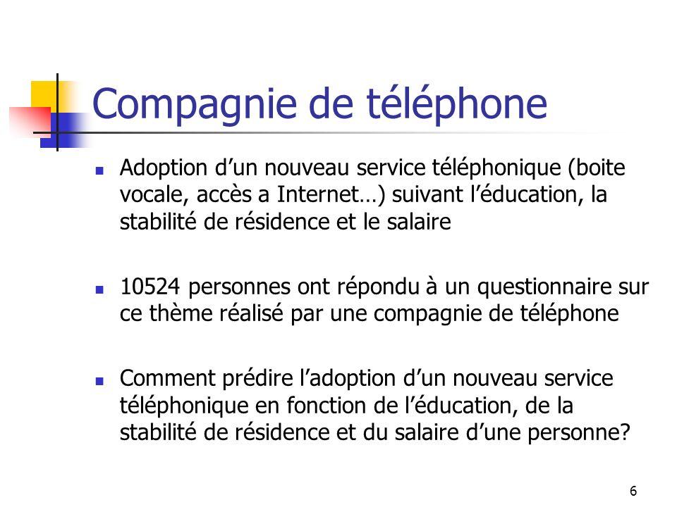 Compagnie de téléphone