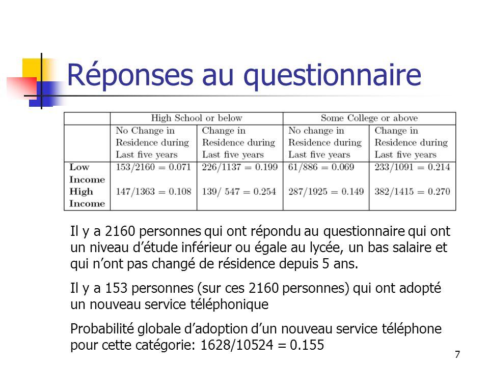 Réponses au questionnaire
